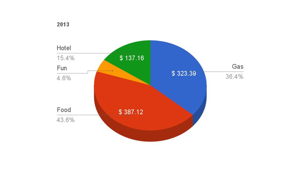 2013 camp budget