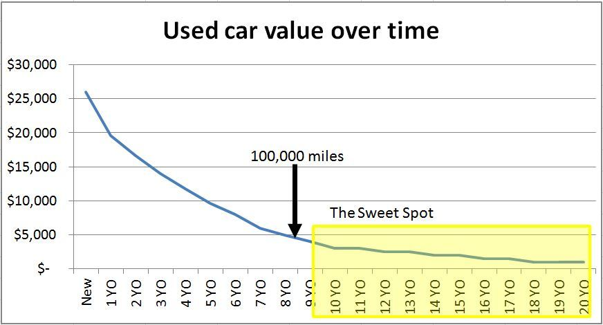 Used car value over time